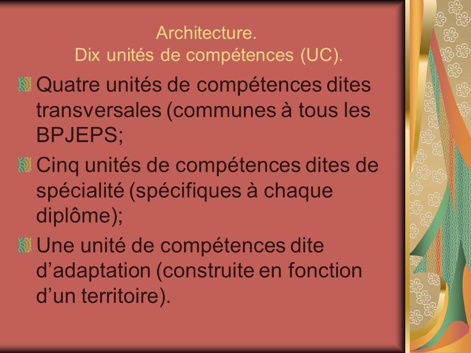Architecture. Dix unités de compétences (UC). Quatre unités de compétences dites transversales (communes à tous les BPJEPS; Cinq unités de compétences
