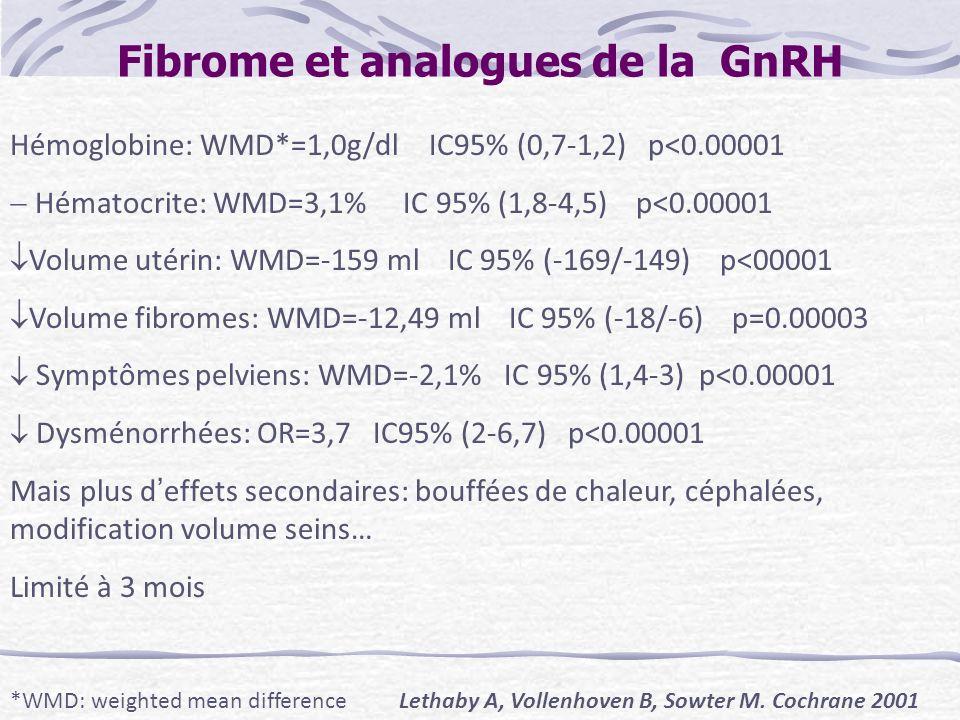 Fibrome et analogues de la GnRH Hémoglobine: WMD*=1,0g/dl IC95% (0,7-1,2) p<0.00001 Hématocrite: WMD=3,1% IC 95% (1,8-4,5) p<0.00001 Volume utérin: WM