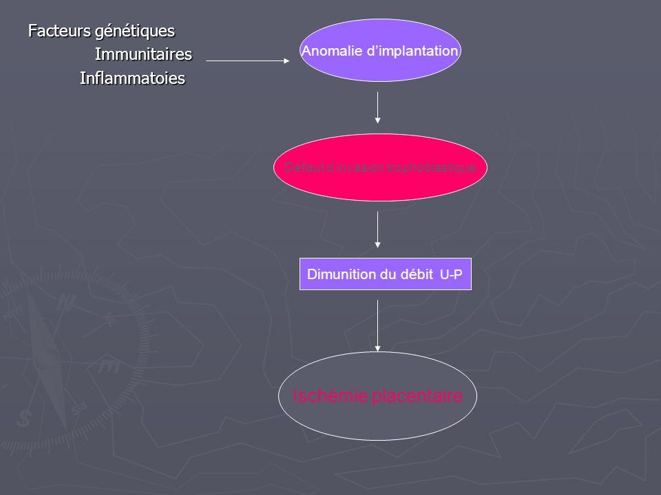 Facteurs génétiques Immunitaires Immunitaires Inflammatoies Inflammatoies Anomalie dimplantation Défaut dinvasion trophoblastique Dimunition du débit