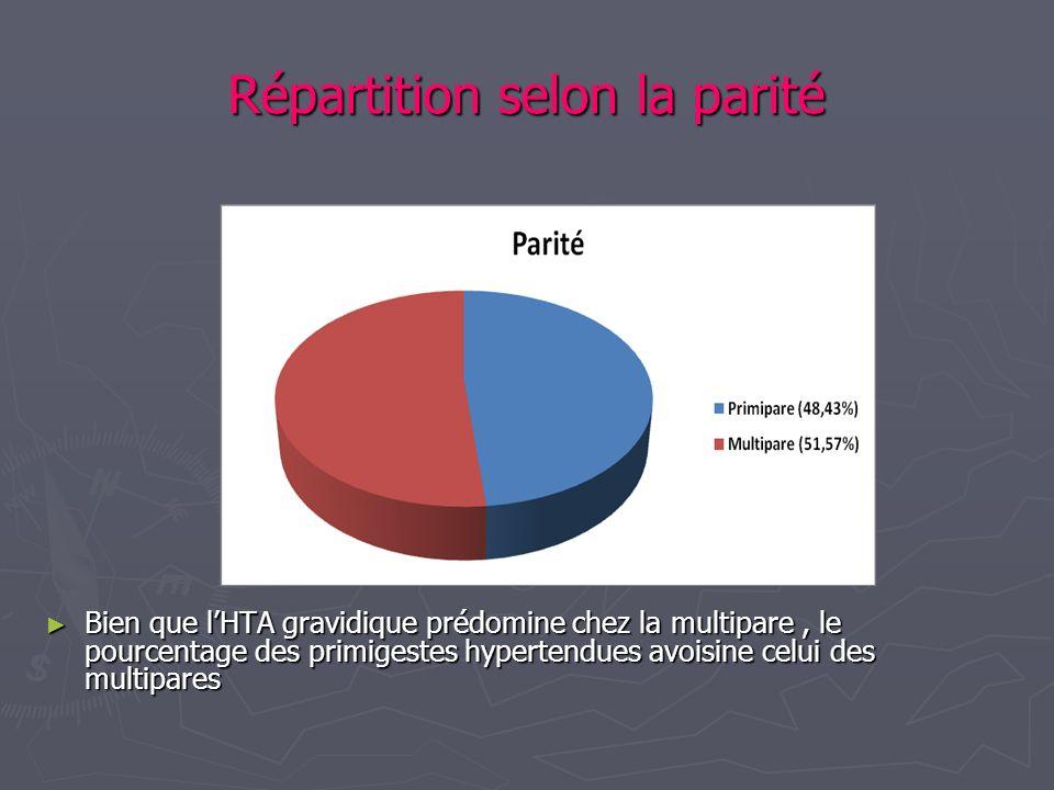 Répartition selon la parité Bien que lHTA gravidique prédomine chez la multipare, le pourcentage des primigestes hypertendues avoisine celui des multi
