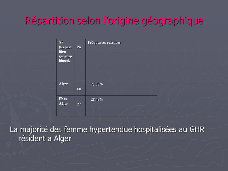 Répartition selon lorigine géographique La majorité des femme hypertendue hospitalisées au GHR résident a Alger Xi (Répart ition géograp hique). Ni Ni