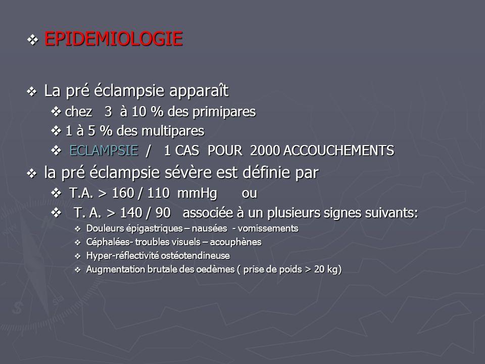 EPIDEMIOLOGIE EPIDEMIOLOGIE La pré éclampsie apparaît La pré éclampsie apparaît chez 3 à 10 % des primipares chez 3 à 10 % des primipares 1 à 5 % des
