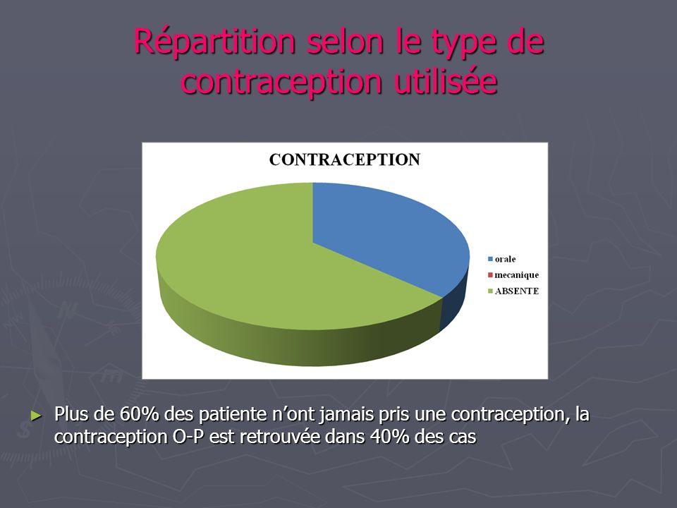 Répartition selon le type de contraception utilisée Plus de 60% des patiente nont jamais pris une contraception, la contraception O-P est retrouvée da
