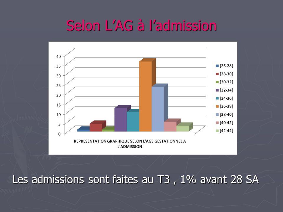 Selon LAG à ladmission Les admissions sont faites au T3, 1% avant 28 SA