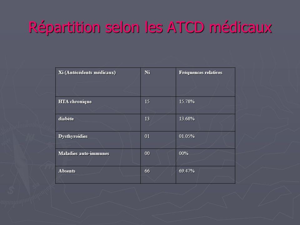 Répartition selon les ATCD médicaux Xi (Antécédents médicaux) Ni Ni Fréquences relatives HTA chronique 15 1515.78% diabète 13 1313.68% Dysthyroidies 0