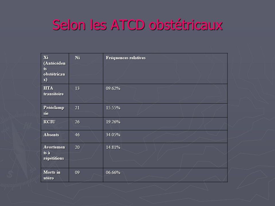 Selon les ATCD obstétricaux Xi (Antécéden ts obstétricau x) Ni Ni Fréquences relatives HTA transitoire 13 1309.62% Prééclamp sie 21 2115.55% RCIU 26 2