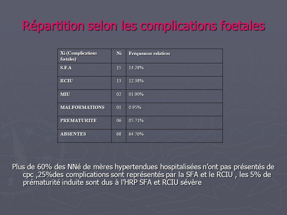 Répartition selon les complications foetales Plus de 60% des NNé de mères hypertendues hospitalisées nont pas présentés de cpc,25%des complications so