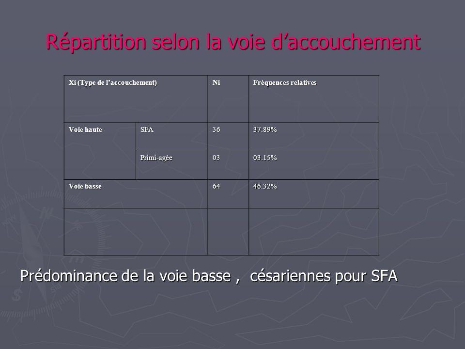 Répartition selon la voie daccouchement Prédominance de la voie basse, césariennes pour SFA Xi (Type de laccouchement) Ni Fréquences relatives Voie ha