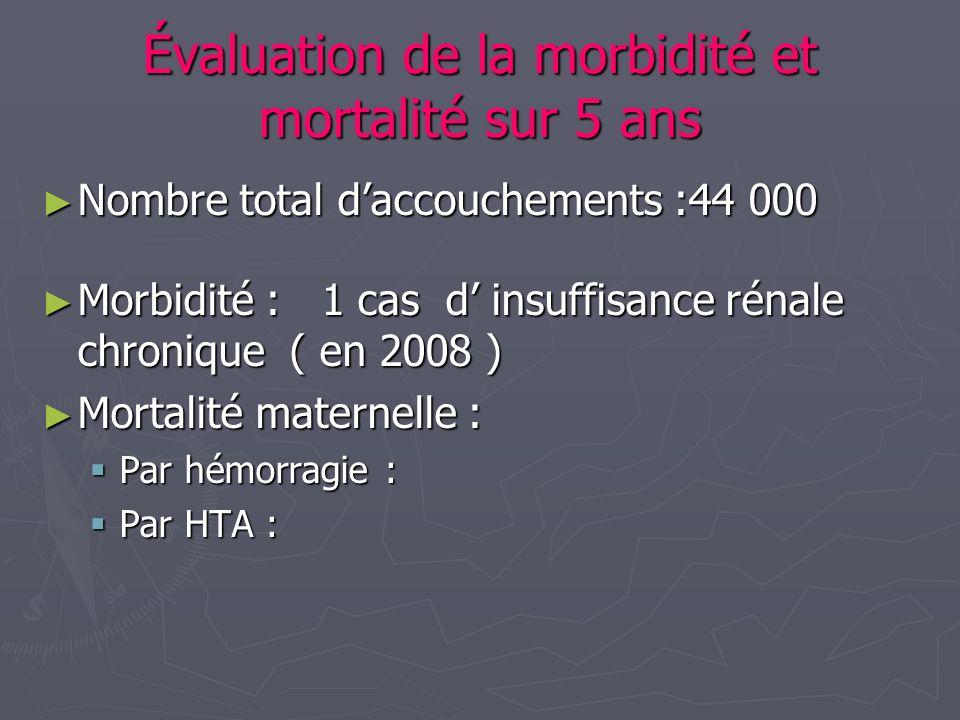 Évaluation de la morbidité et mortalité sur 5 ans Nombre total daccouchements :44 000 Nombre total daccouchements :44 000 Morbidité : 1 cas d insuffis