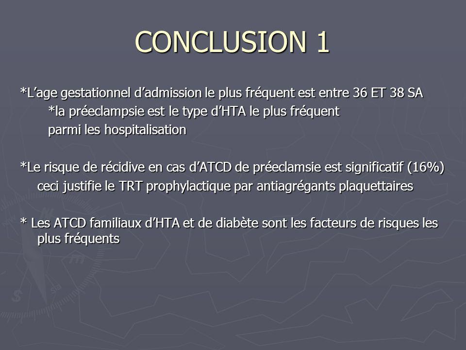 CONCLUSION 1 *Lage gestationnel dadmission le plus fréquent est entre 36 ET 38 SA *la préeclampsie est le type dHTA le plus fréquent *la préeclampsie