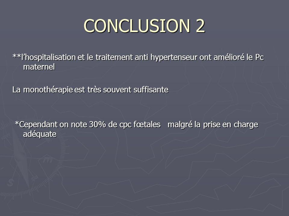 CONCLUSION 2 **lhospitalisation et le traitement anti hypertenseur ont amélioré le Pc maternel La monothérapie est très souvent suffisante *Cependant