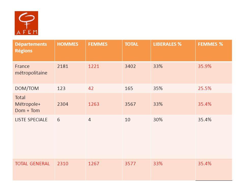 Départements Régions HOMMESFEMMESTOTALLIBERALES %FEMMES % France métropolitaine 21811221340233%35.9% DOM/TOM1234216535%25.5% Total Métropole+ Dom + To