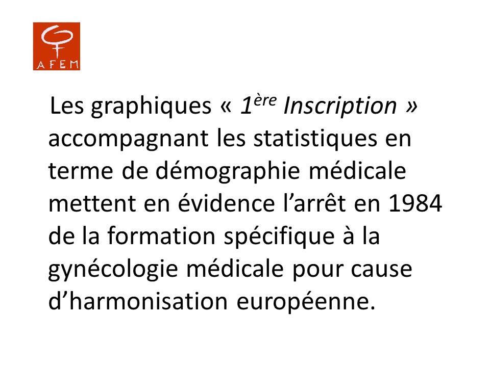 Les graphiques « 1 ère Inscription » accompagnant les statistiques en terme de démographie médicale mettent en évidence larrêt en 1984 de la formation
