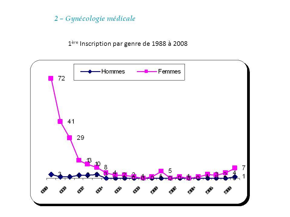 2 – Gynécologie médicale 1 ère Inscription par genre de 1988 à 2008