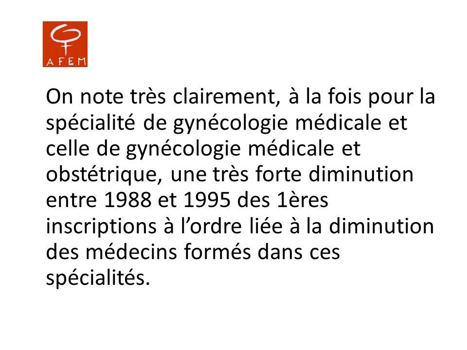 1 – Gynécologie médicale et obstétrique