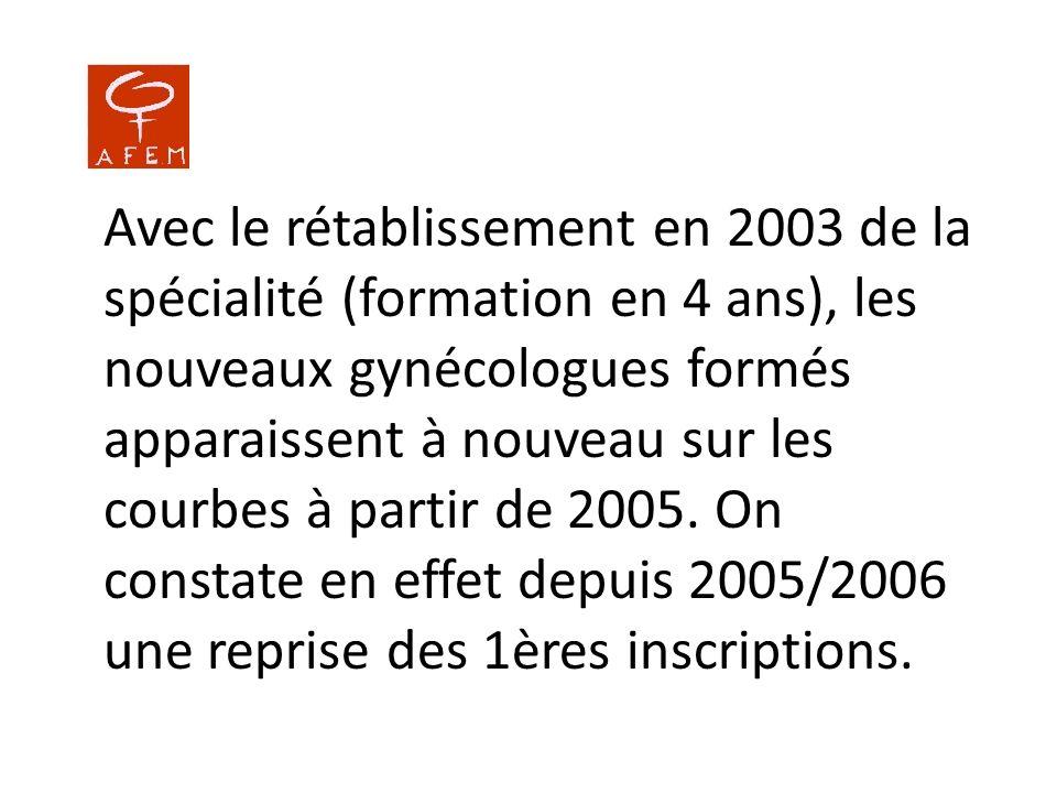 Avec le rétablissement en 2003 de la spécialité (formation en 4 ans), les nouveaux gynécologues formés apparaissent à nouveau sur les courbes à partir