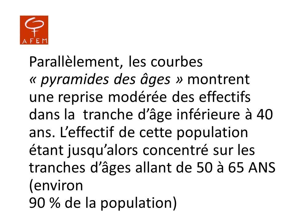 Parallèlement, les courbes « pyramides des âges » montrent une reprise modérée des effectifs dans la tranche dâge inférieure à 40 ans. Leffectif de ce