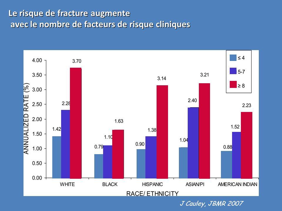 Certains grand facteurs de risque, indépendants, du moins en partie, de la DMO doivent être pris en compte dans l évaluation pré thérapeutique - Age élevé - IMC < 19 kg/m 2 - ATCD personnel de fracture - ATCD familial de fracture de lESF - Tabagisme - Alcoolisme - Corticothérapie - Handicap neurosensoriel et en particulier baisse dacuité visuelle - Elévation du remodelage osseux - (MNT, Anti Aromatases, analogues du LH-rH, HPP…)