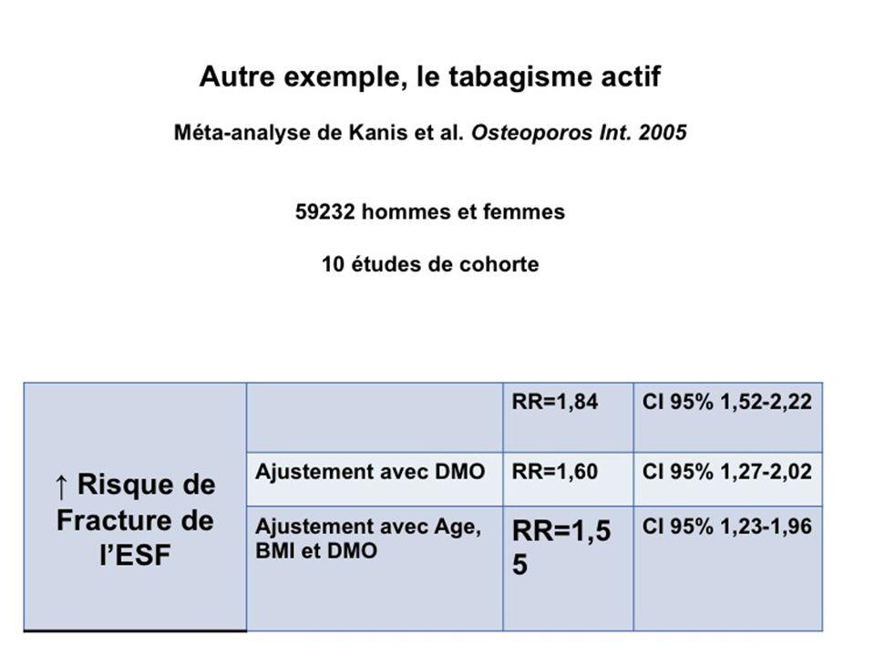 Exemple : hémiplégie dorigine vasculaire Kanis, Stroke 2001 273.288 patients avec un AVC 136.488 femmes Age moyen : 75.5 ans Suivi pendant 2.49 ans Toutes Fractures : 11.6% des patientes Fractures ESF : 6.8% des patientes à 50-54 ans le RR de FESF est de 11.75 à T0 et de 8.6 à T6mois à 72 ans, le RR est de 4.6 au cours des 6 premiers mois 3.36 au cours de la première année
