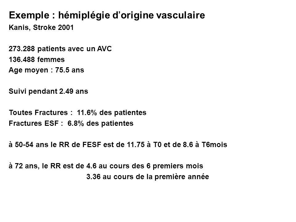 Van Staa TP Arthritis Rheum 2006 Maladies inflammatoires : Polyarthrite rhumatoïde Cohorte anglaise GPRD entre 1987 et 2002 30 262 PR et 90 783 témoins appariés du risque de Fractures Vertébrales (RR 2,4 ) et du risque de Fractures de lESF (RR 2 ) Augmentation significative du risque global de fracture (RR 1,5), du risque de Fractures Vertébrales (RR 2,4 ) et du risque de Fractures de lESF (RR 2 )