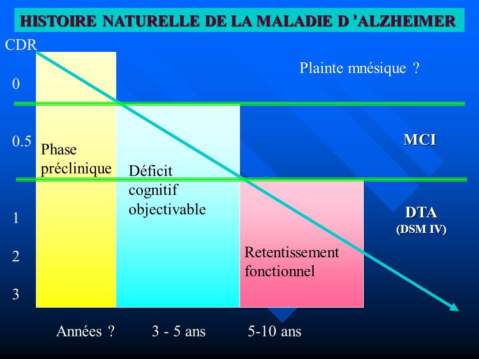 MCI DTA (DSM IV) CDR 0 0.5 1 2 3 Années ?3 - 5 ans5-10 ans Phase préclinique Déficit cognitif objectivable Retentissement fonctionnel Plainte mnésique