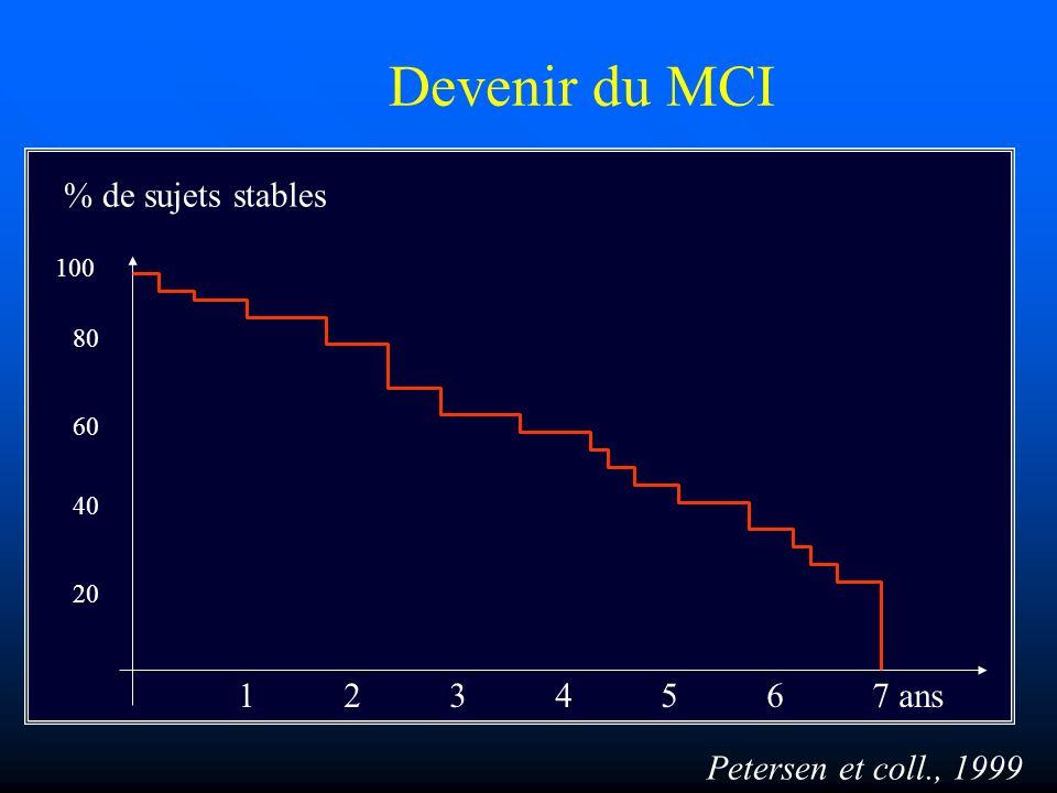 Devenir du MCI 1234567 ans 100 40 20 60 80 Petersen et coll., 1999 % de sujets stables