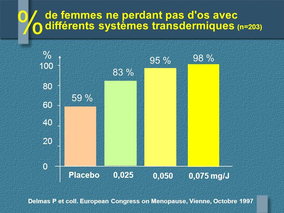 de femmes ne perdant pas d'os avec différents systèmes transdermiques (n=203) % Delmas P et coll. European Congress on Menopause, Vienne, Octobre 1997