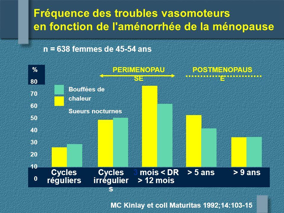 Fréquence des troubles vasomoteurs en fonction de l'aménorrhée de la ménopause MC Kinlay et coll Maturitas 1992;14:103-15 n = 638 femmes de 45-54 ans