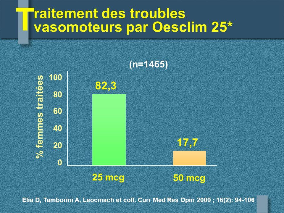 raitement des troubles vasomoteurs par Oesclim 25* T 82,3 17,7 Elia D, Tamborini A, Leocmach et coll. Curr Med Res Opin 2000 ; 16(2): 94-106 100 80 60
