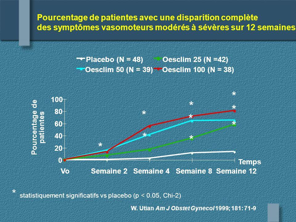 0 20 40 60 80 100 VoSemaine 2Semaine 4Semaine 8Semaine 12 Pourcentage de patientes Placebo (N = 48)Oesclim 25 (N =42) Oesclim 50 (N = 39)Oesclim 100 (