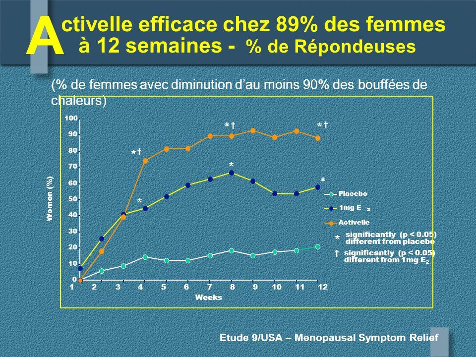 ctivelle efficace chez 89% des femmes à 12 semaines - % de Répondeuses Etude 9/USA – Menopausal Symptom Relief Women (%) (% de femmes avec diminution