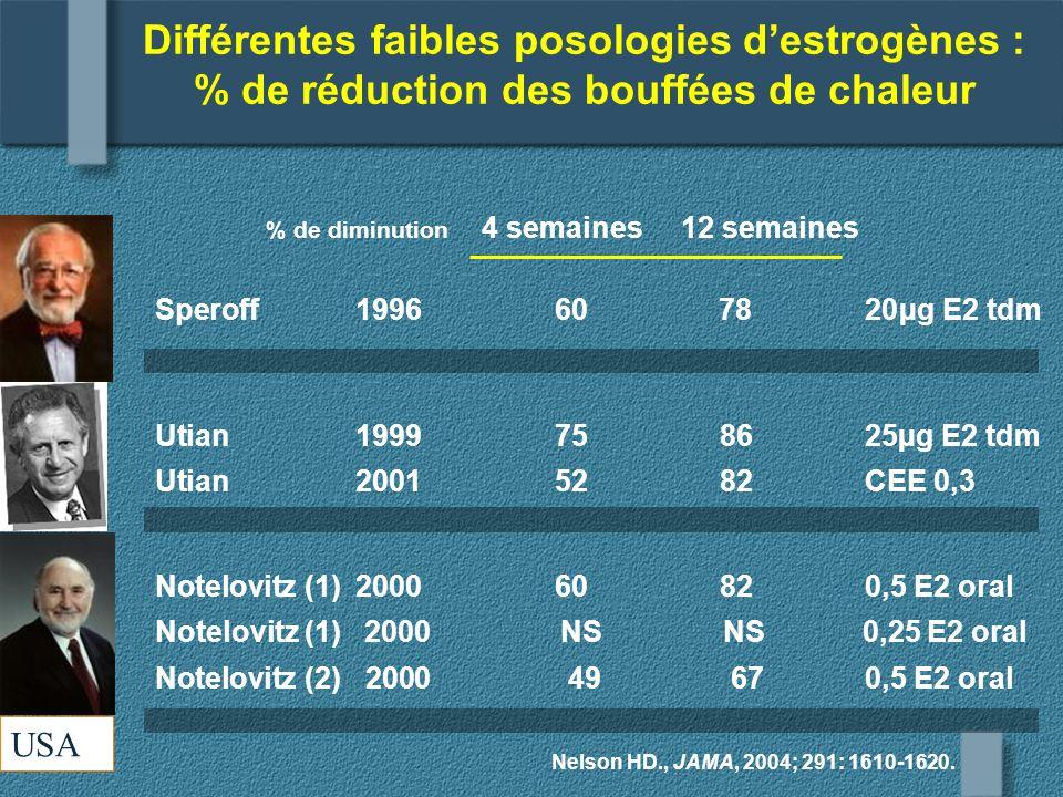 Différentes faibles posologies destrogènes : % de réduction des bouffées de chaleur Nelson HD., JAMA, 2004; 291: 1610-1620. % de diminution 4 semaines