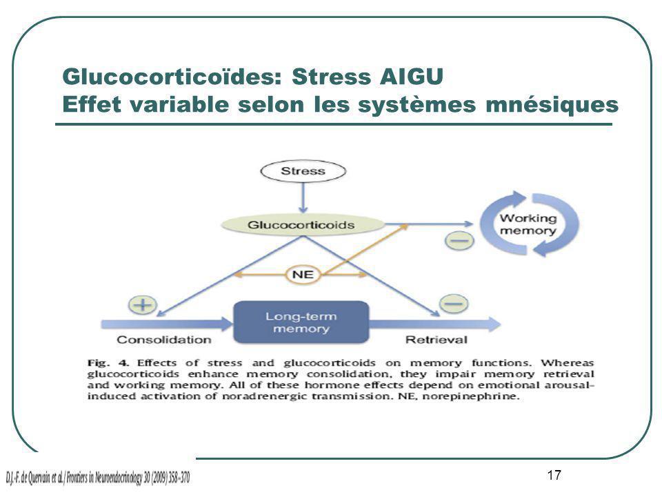 17 Glucocorticoïdes: Stress AIGU Effet variable selon les systèmes mnésiques