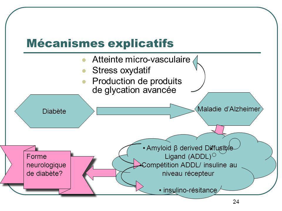 24 Mécanismes explicatifs Atteinte micro-vasculaire Stress oxydatif Production de produits de glycation avancée Diabète Maladie dAlzheimer Amyloid β d