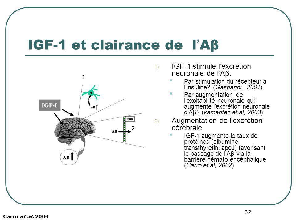 32 IGF-1 et clairance de l Aβ 1) IGF-1 stimule lexcrétion neuronale de lAβ: Par stimulation du récepteur à linsuline? (Gasparini, 2001) Par augmentati