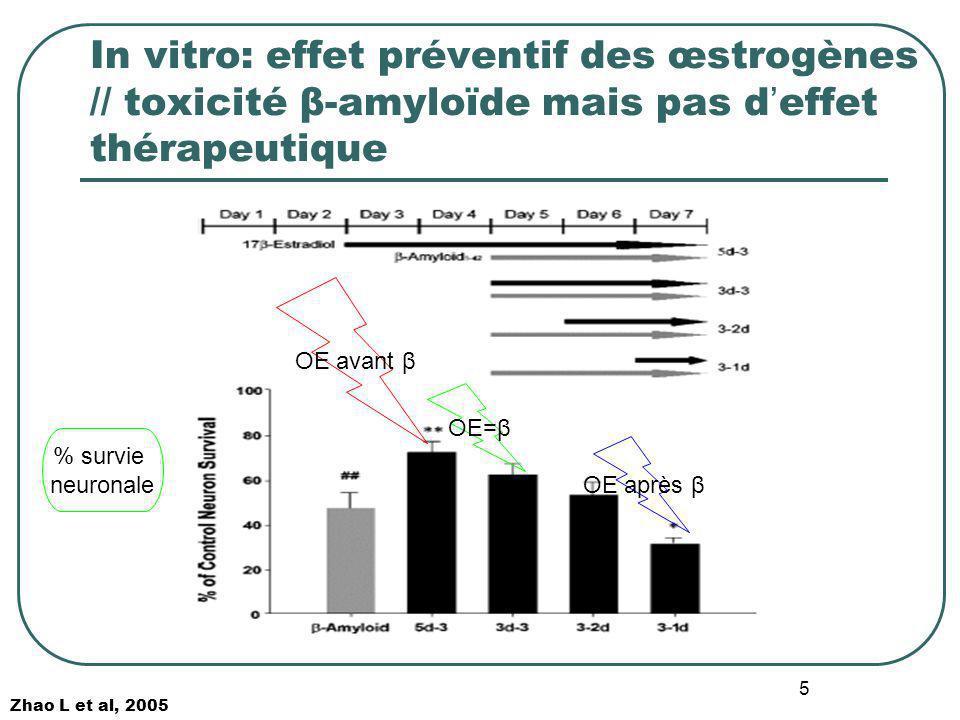 5 In vitro: effet préventif des œstrogènes // toxicité β-amyloïde mais pas d effet thérapeutique OE avant β OE=β OE après β Zhao L et al, 2005 % survi