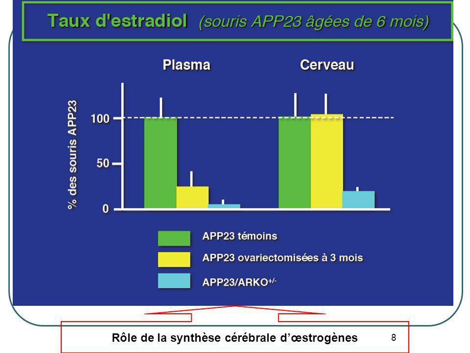 19 Glucocorticoïdes et maladie d Alzheimer Stress pdt 3 semaines après la naissance: séparation 3H/J de la mère - Moins bonnes performances cognitives (Piscine de Morritz) et comportements dépressifs - Plus de plaques amyloïdes dans le cerveau Solas M, Neuropsychopharmacology 2010