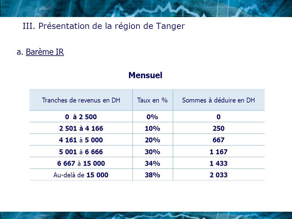 III. Présentation de la région de Tanger Tranches de revenus en DHTaux en %Sommes à déduire en DH 0 à 2 5000%0 2 501 à 4 16610%250 4 161 à 5 00020%667