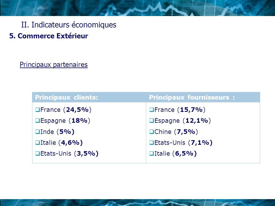 5. Commerce Extérieur II. Indicateurs économiques Principaux clients:Principaux fournisseurs : France (24,5%) Espagne (18%) Inde (5%) Italie (4,6%) Et
