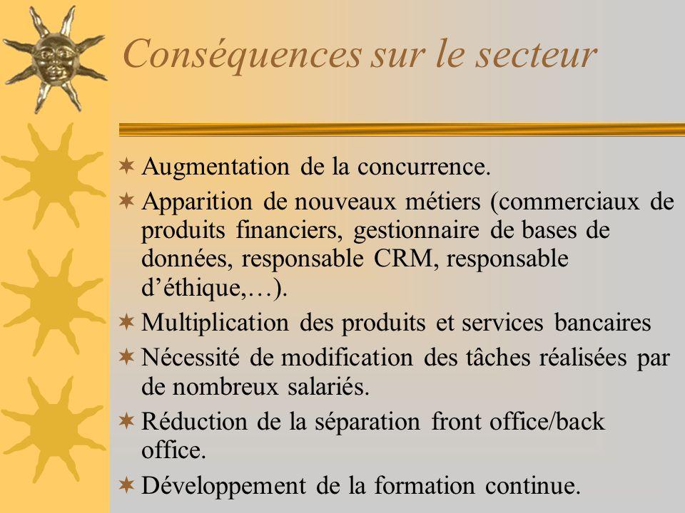 Conséquences sur le secteur Augmentation de la concurrence.