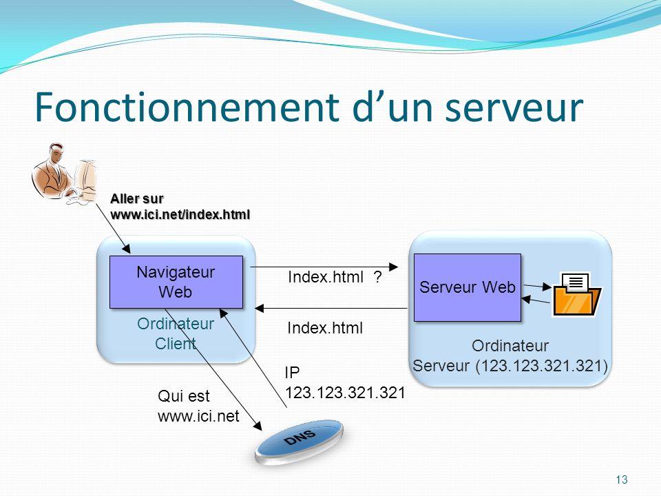 Fonctionnement dun serveur 13 Ordinateur Serveur (123.123.321.321) Ordinateur Serveur (123.123.321.321) Ordinateur Client Ordinateur Client Serveur Web Navigateur Web Navigateur Web Qui est www.ici.net IP 123.123.321.321 Aller sur www.ici.net/index.html Index.html .