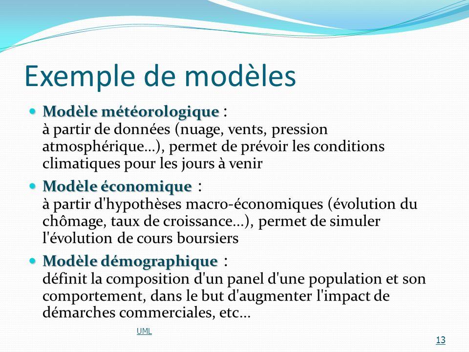 Exemple de modèles Modèle météorologique Modèle météorologique : à partir de données (nuage, vents, pression atmosphérique…), permet de prévoir les co
