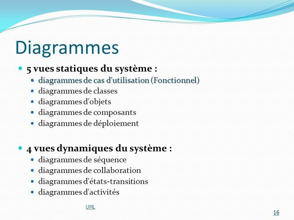 Diagrammes 5 vues statiques du système : diagrammes de cas d'utilisation (Fonctionnel) diagrammes de cas d'utilisation (Fonctionnel) diagrammes de cla