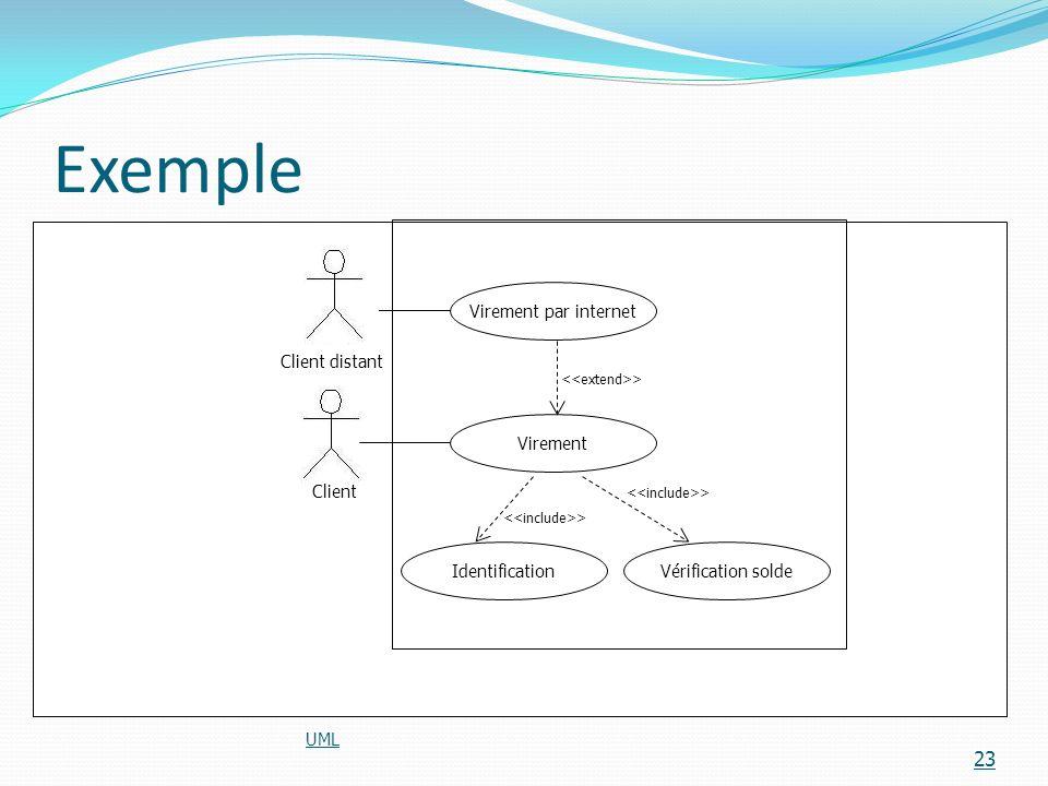 Exemple UML 23 Virement par internet Virement IdentificationVérification solde Client distant Client >