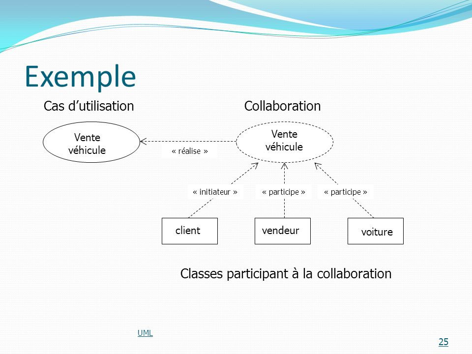 Exemple UML 25 Cas dutilisationCollaboration Classes participant à la collaboration clientvendeur voiture Vente véhicule « initiateur »« participe » «