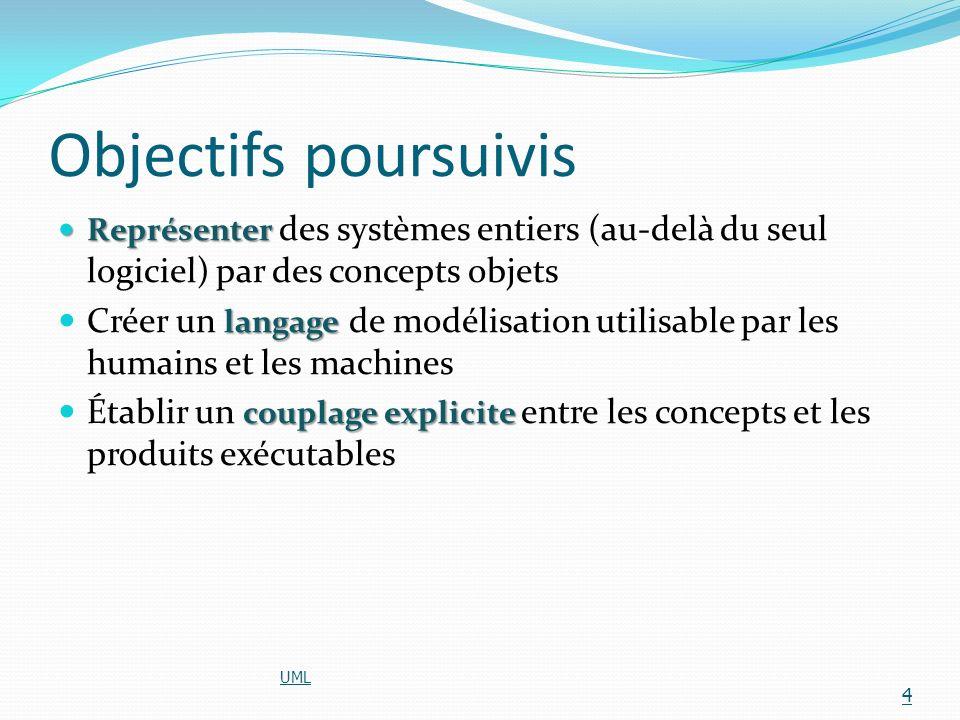 Objectifs poursuivis Représenter Représenter des systèmes entiers (au-delà du seul logiciel) par des concepts objets langage Créer un langage de modél