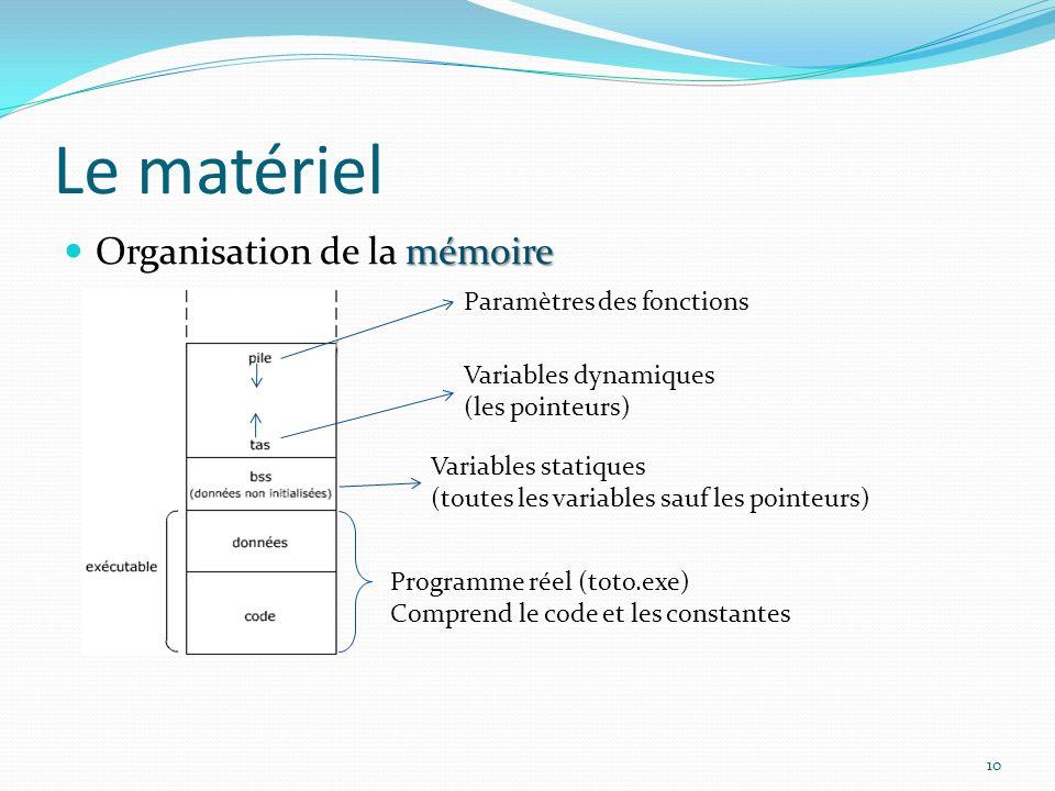 Le matériel mémoire Organisation de la mémoire Programme réel (toto.exe) Comprend le code et les constantes Variables statiques (toutes les variables sauf les pointeurs) Variables dynamiques (les pointeurs) Paramètres des fonctions 10