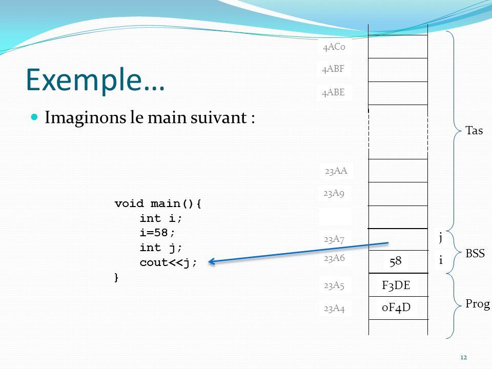 Exemple… Imaginons le main suivant : i 4ABF 4AC0 4ABE 23A9 23AA 23A8 j 23 void main(){ int i; i=58; int j; cout<<j; } 58 F3DE 0F4D 23A7 23A6 23A5 23A4 Prog BSS Tas 23A8 12