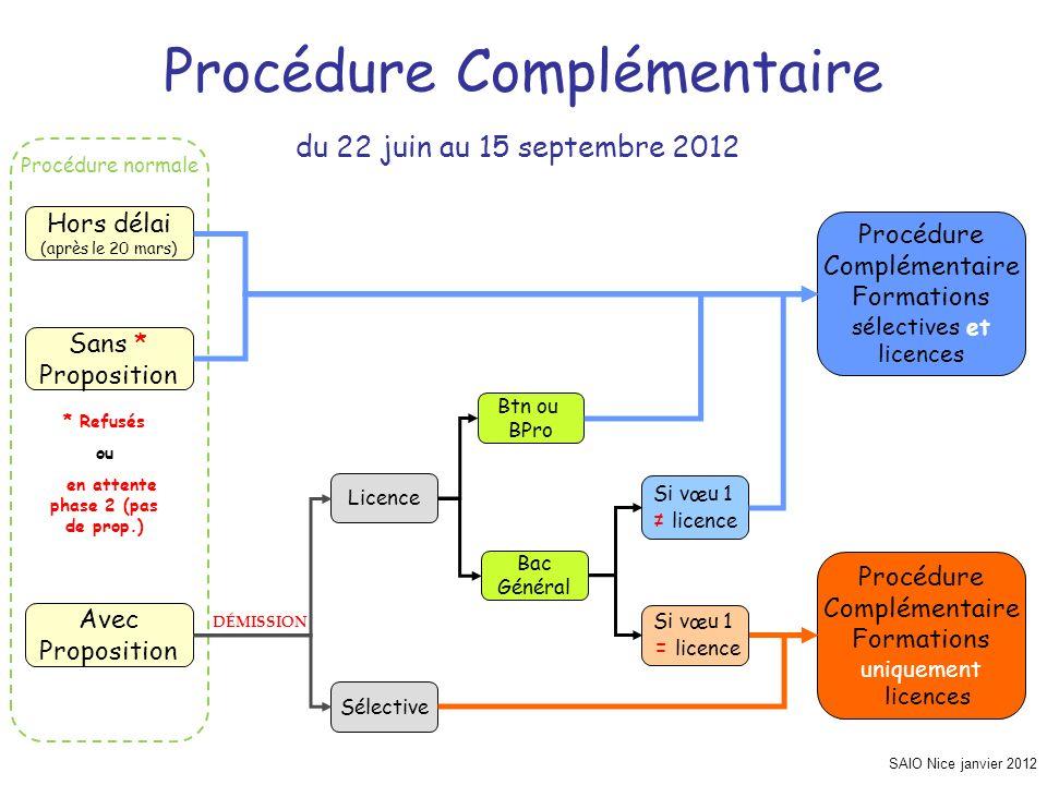 Procédure normale SAIO Nice janvier 2012 Procédure Complémentaire Hors délai (après le 20 mars) Sans * Proposition Avec Proposition Procédure Compléme