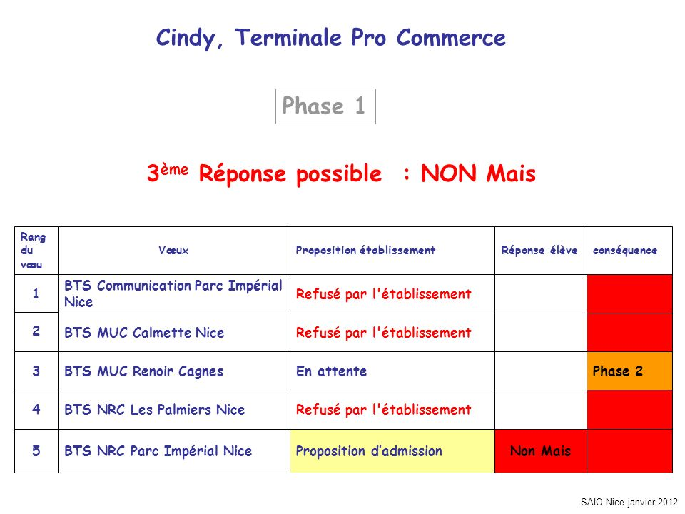 SAIO Nice janvier 2012 Cindy, Terminale Pro Commerce Phase 2 Non MaisProposition dadmissionBTS NRC Parc Impérial Nice5 Refusé par l'établissementBTS N